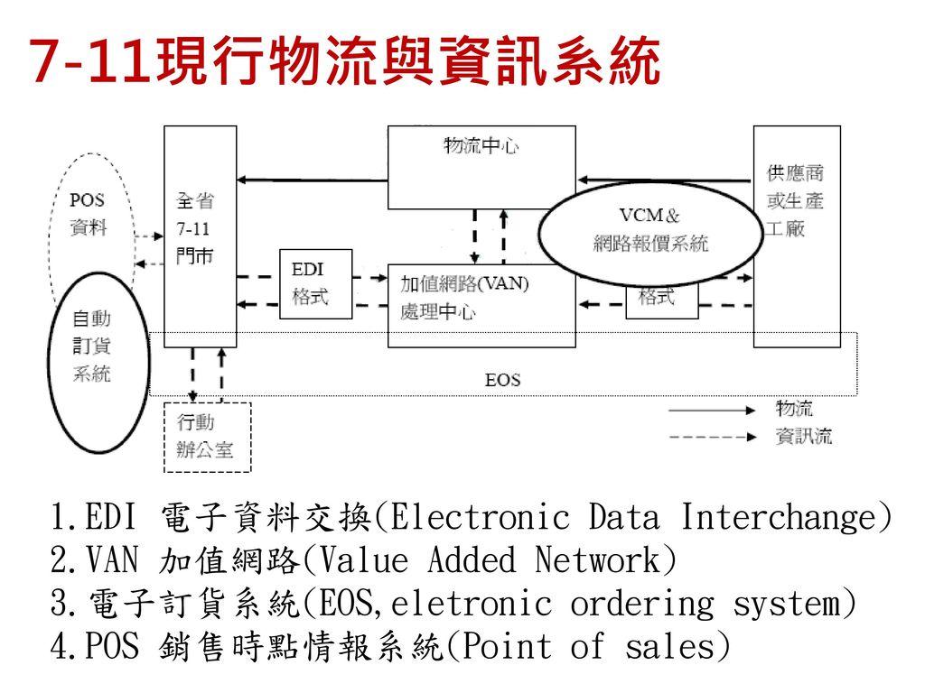 7-11現行物流與資訊系統 EDI 電子資料交換(Electronic Data Interchange)