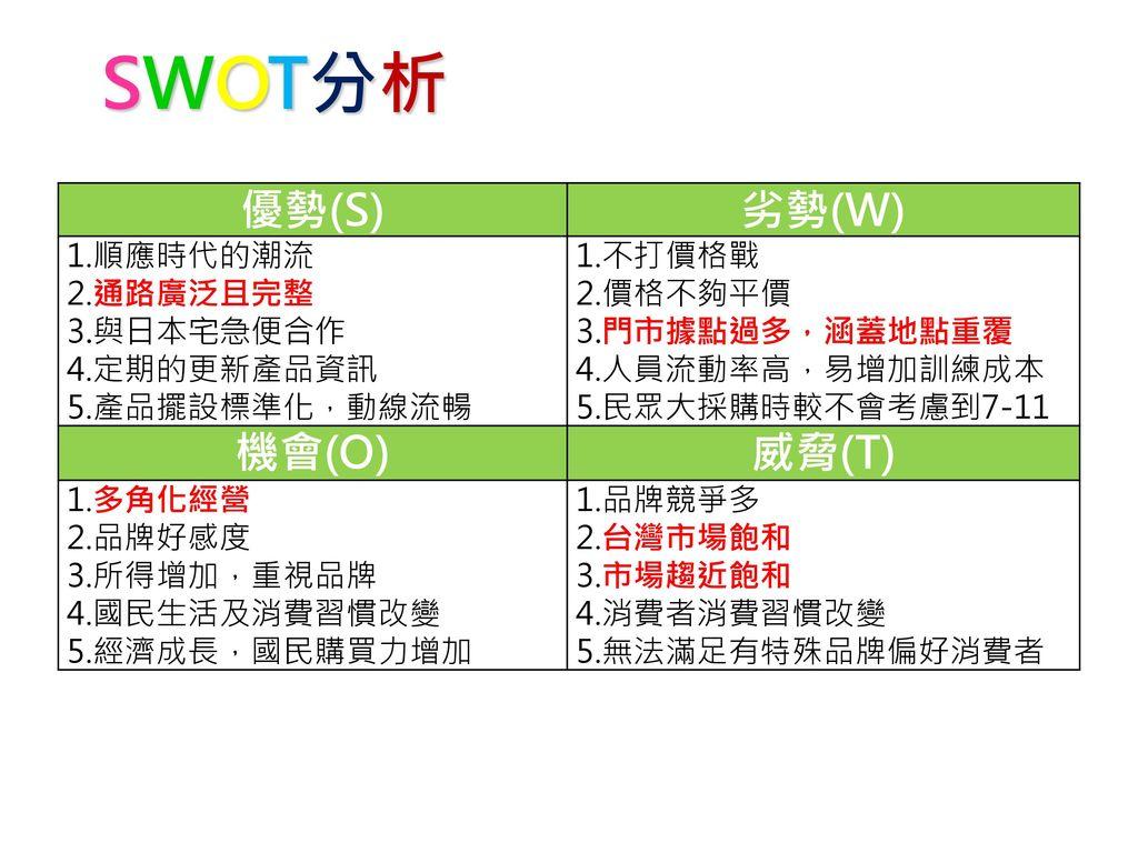 SWOT分析 優勢(S) 劣勢(W) 機會(O) 威脅(T) 1.順應時代的潮流 2.通路廣泛且完整 3.與日本宅急便合作