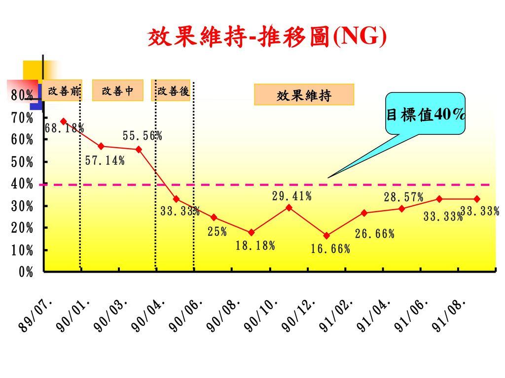效果維持-推移圖(NG) 改善前 改善中 改善後 效果維持 目標值40%