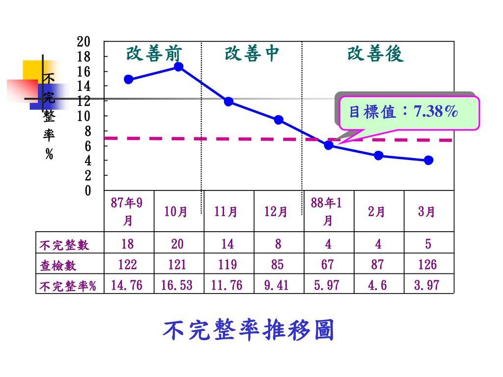 改善前 改善中 改善後 目標值:7.38% 不完整率推移圖
