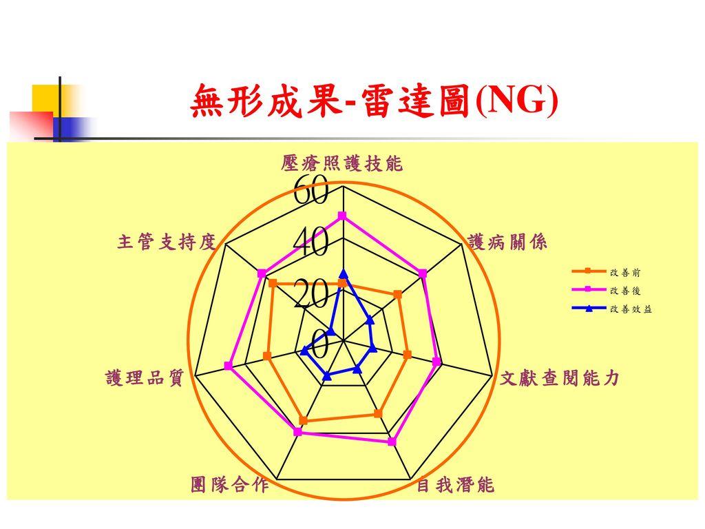 無形成果-雷達圖(NG)