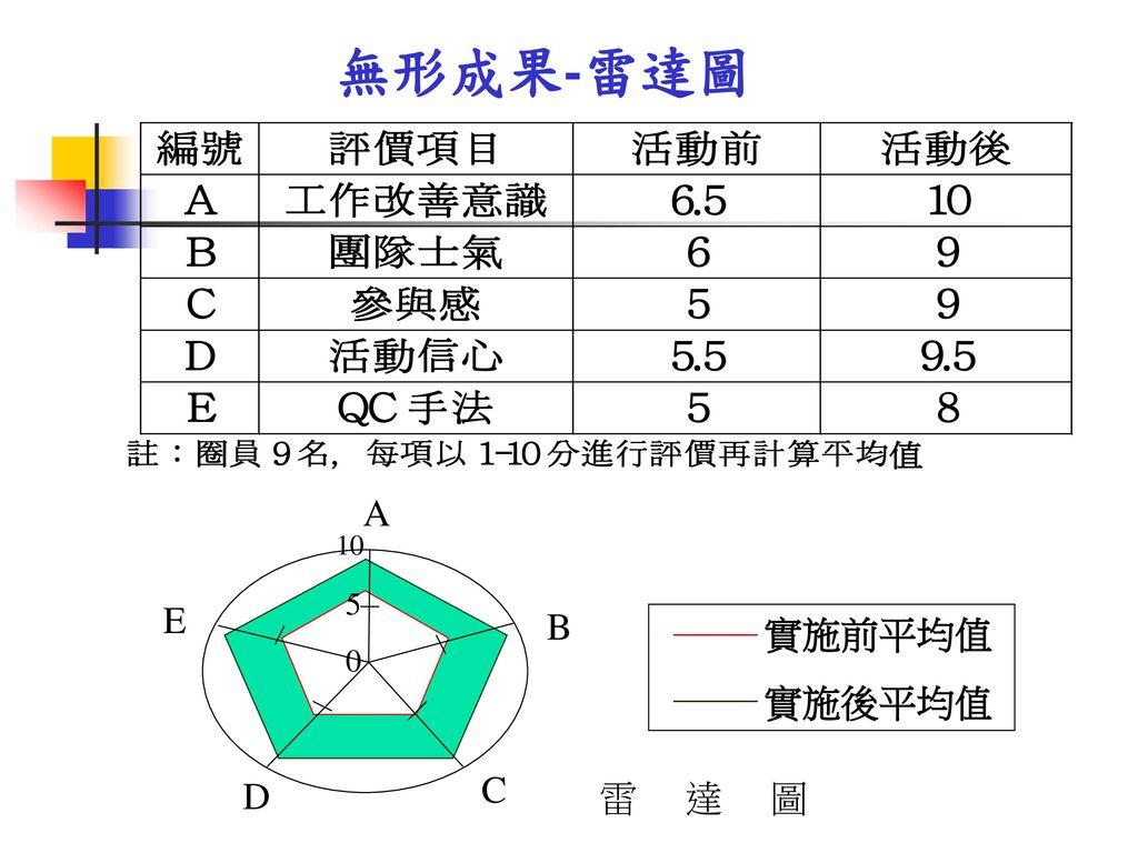 無形成果-雷達圖 A 實施前平均值 實施後平均值 雷 達 圖 B C D E 5 10