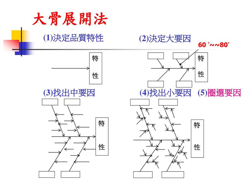 大骨展開法 (1)決定品質特性 (2)決定大要因 (3)找出中要因 (4)找出小要因 (5)圈選要因 60 °~~80° 特 性 特 性