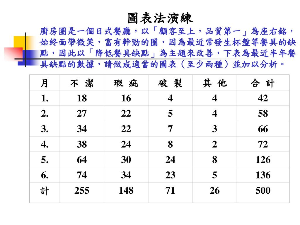 圖表法演練 廚房圈是一個日式餐廳,以「顧客至上,品質第一」為座右銘,始終面帶微笑,富有幹勁的圈,因為最近常發生杯盤等餐具的缺點,因此以「降低餐具缺點」為主題來改善,下表為最近半年餐具缺點的數據,請做成適當的圖表(至少兩種)並加以分析。