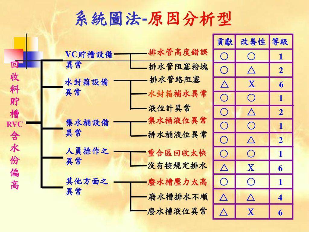 系統圖法-原因分析型 回 收 料 貯 槽 含 水 份 偏 高 貢獻 改善性 等級 ○ △ X 1 2 6 4 排水管高度錯誤 排水管阻塞粉塊