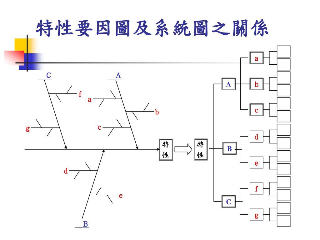 特性要因圖及系統圖之關係  a  C A    A b  f a     b c    g   c  d 
