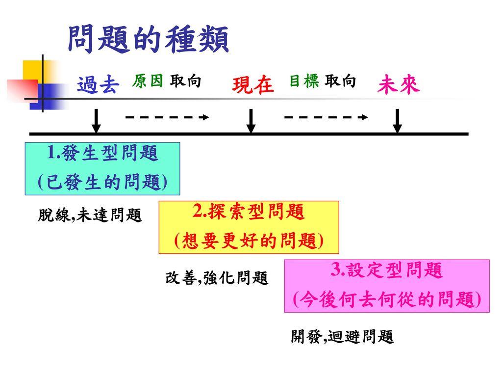 問題的種類 過去 現在 未來 1.發生型問題 (已發生的問題) 2.探索型問題 (想要更好的問題) 3.設定型問題 (今後何去何從的問題)