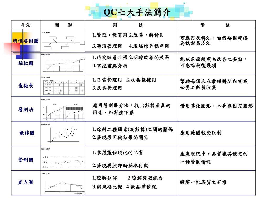 QC七大手法簡介 手法 圖 形 用 途 備 註 1.管理,教育用 2.改善,解析用 3.源流管理用 4.現場操作標準用 特性要因圖