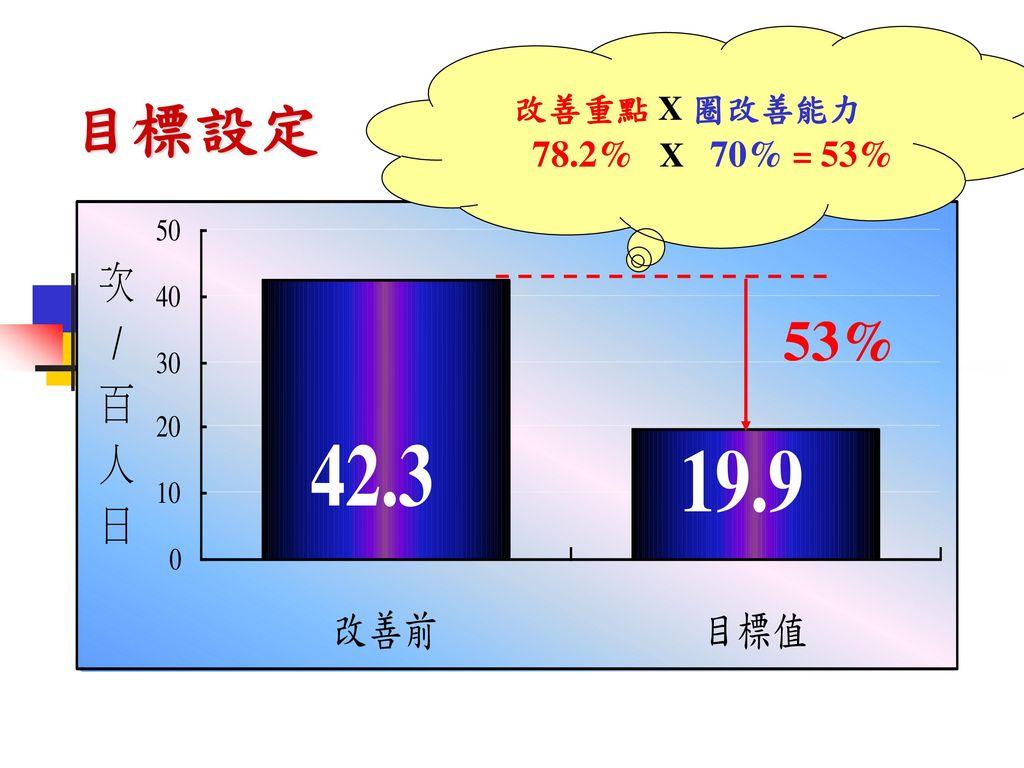 改善重點 X 圈改善能力 78.2% X 70% = 53% 目標設定 53%