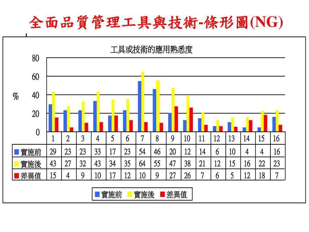 流程图常用符号 全面品质管理工具与技术-条形图(ng) 目标值=2.