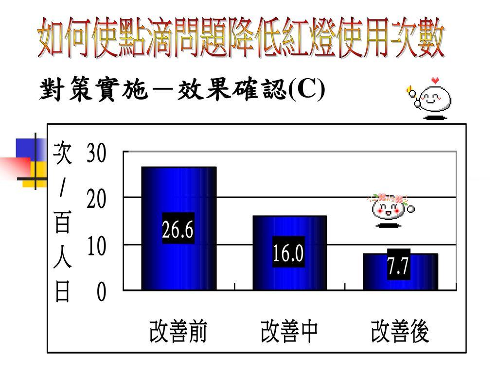 如何使點滴問題降低紅燈使用次數 對策實施-效果確認(C)