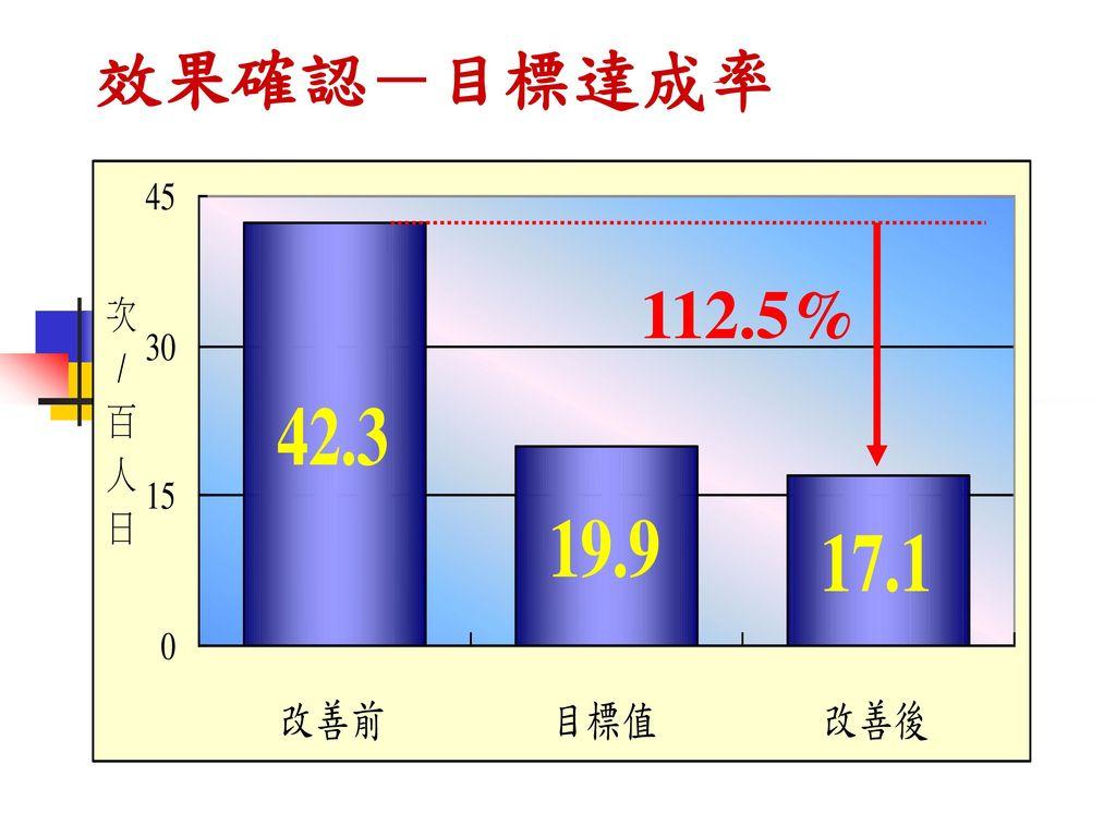 效果確認-目標達成率 112.5%