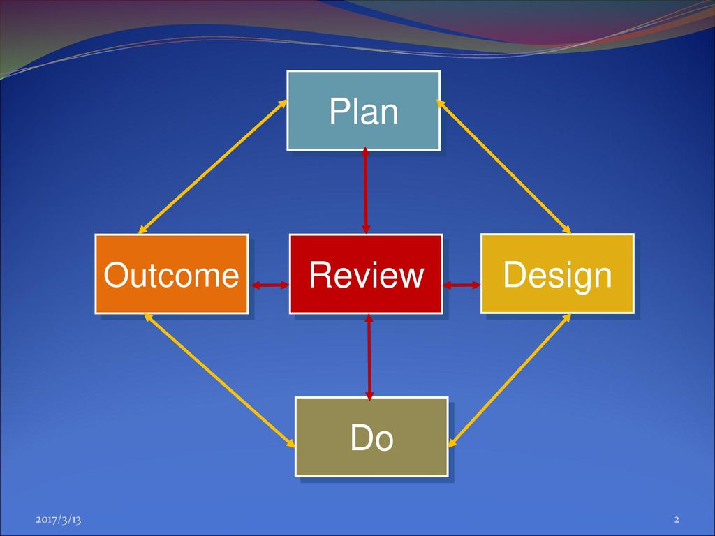 Review Do Plan Design Outcome 2017/3/13