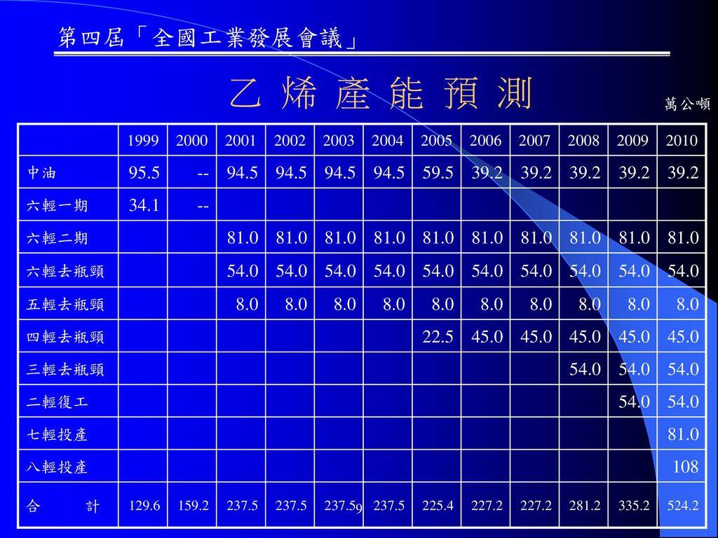 乙 烯 產 能 預 測 萬公噸. 1999. 2000. 2001. 2002. 2003. 2004. 2005. 2006. 2007. 2008. 2009. 2010.