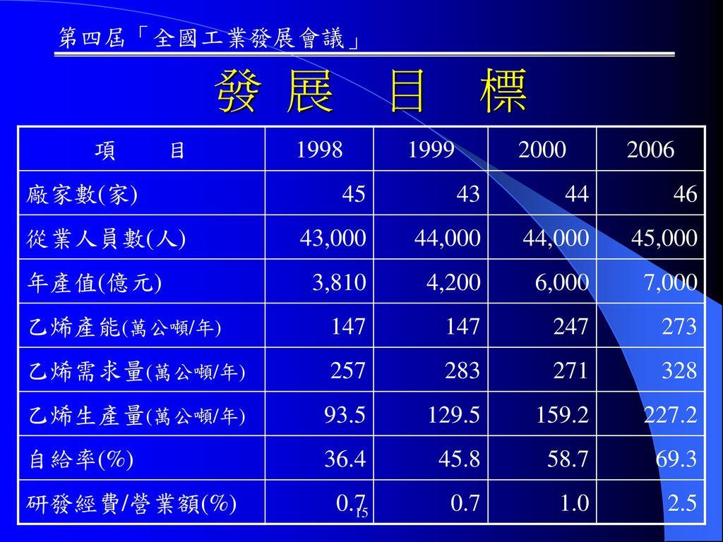 發 展 目 標 項 目 1998 1999 2000 2006 廠家數(家) 45 43 44 46 從業人員數(人) 43,000