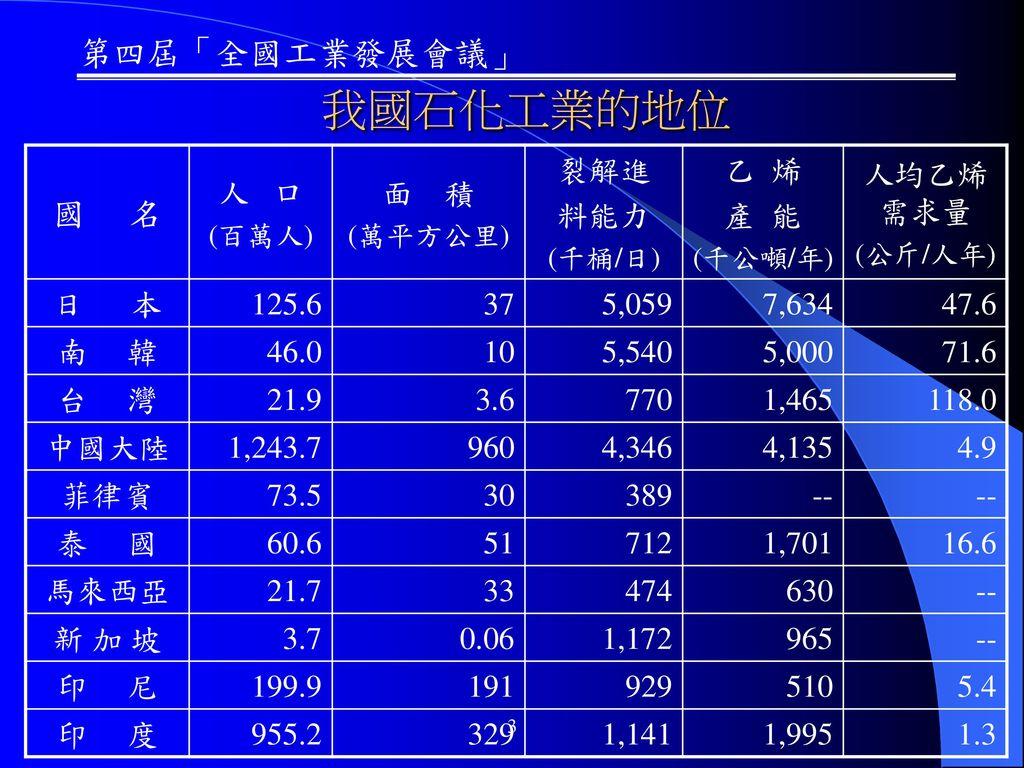 我國石化工業的地位 國 名 人 口 面 積 裂解進 料能力 乙 烯 產 能 人均乙烯需求量 日 本 125.6 37 5,059 7,634