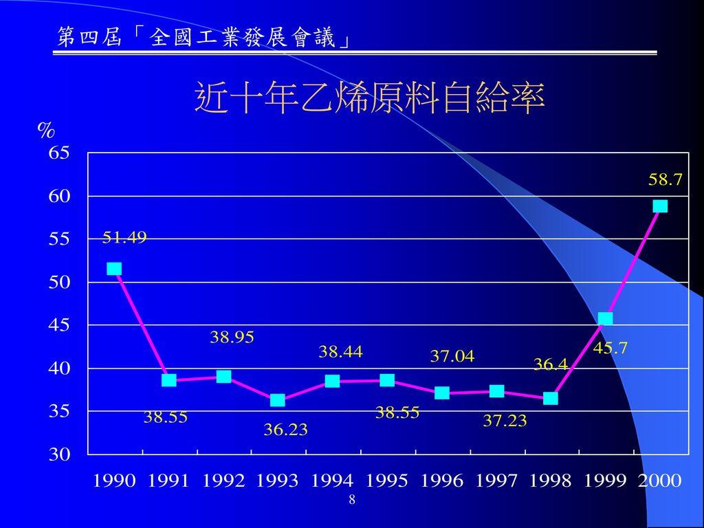 近十年乙烯原料自給率 % 8