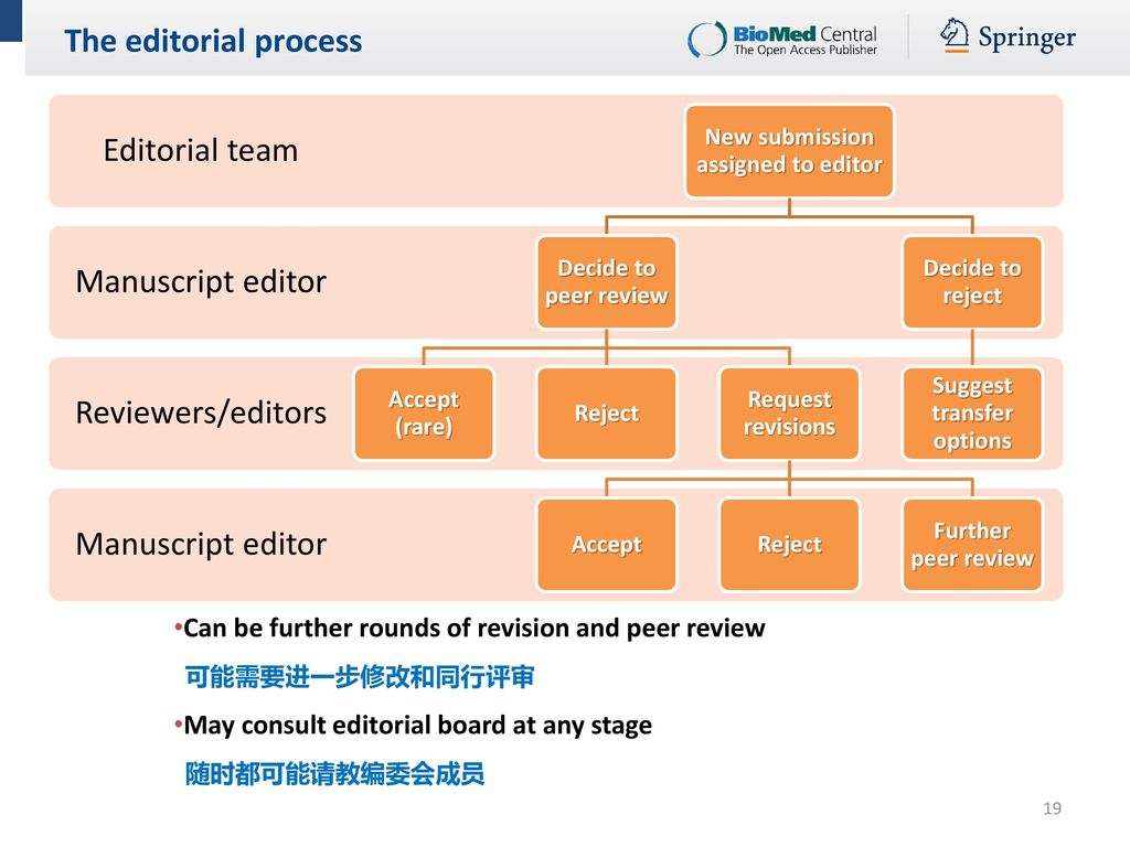 how to write an editorial review invited editor