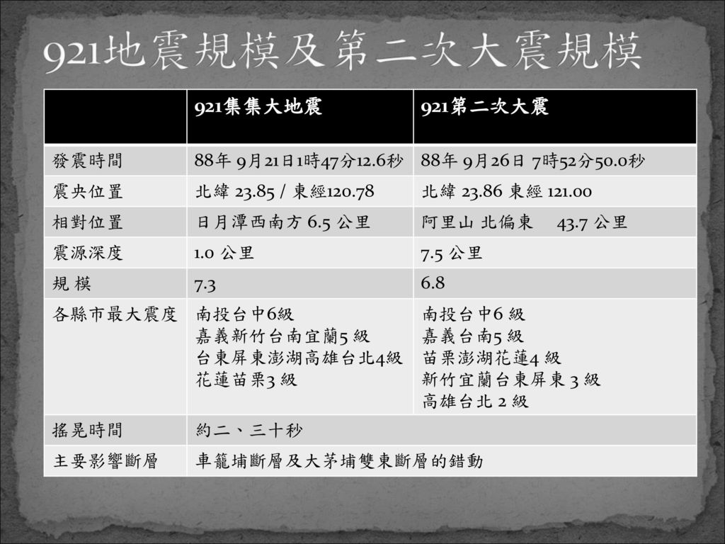 921地震規模及第二次大震規模 921集集大地震 921第二次大震 發震時間 88年 9月21日1時47分12.6秒
