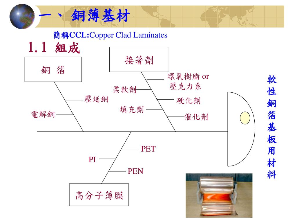 簡稱CCL:Copper Clad Laminates
