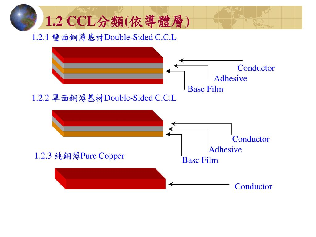 1.2 CCL分類(依導體層) 1.2.1 雙面銅薄基材Double-Sided C.C.L Conductor Adhesive