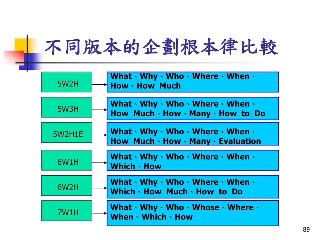 不同版本的企劃根本律比較 What、Why、Who、Where、When、How、How Much 5W2H