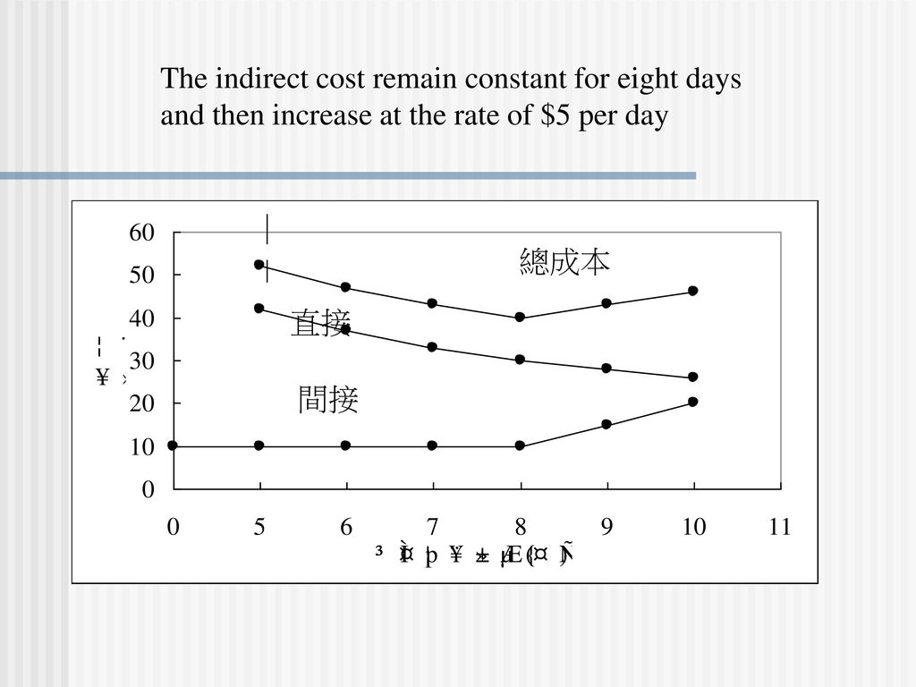 The indirect cost remain constant for eight days