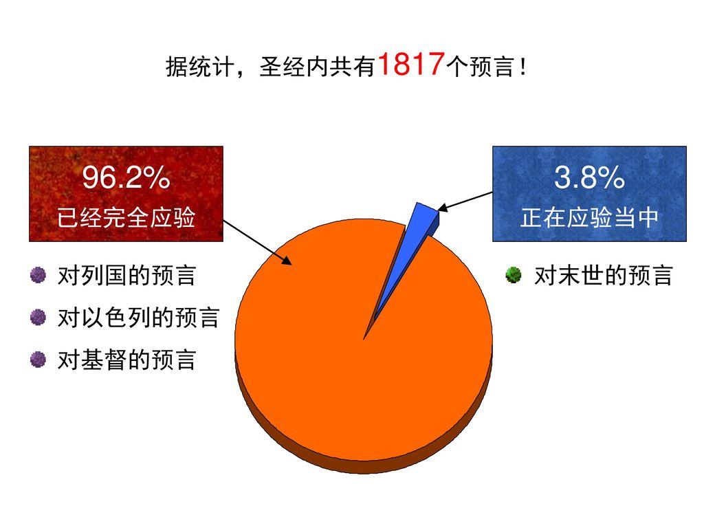 96.2% 3.8% 据统计,圣经内共有1817个预言! 已经完全应验 正在应验当中 对列国的预言 对以色列的预言 对基督的预言