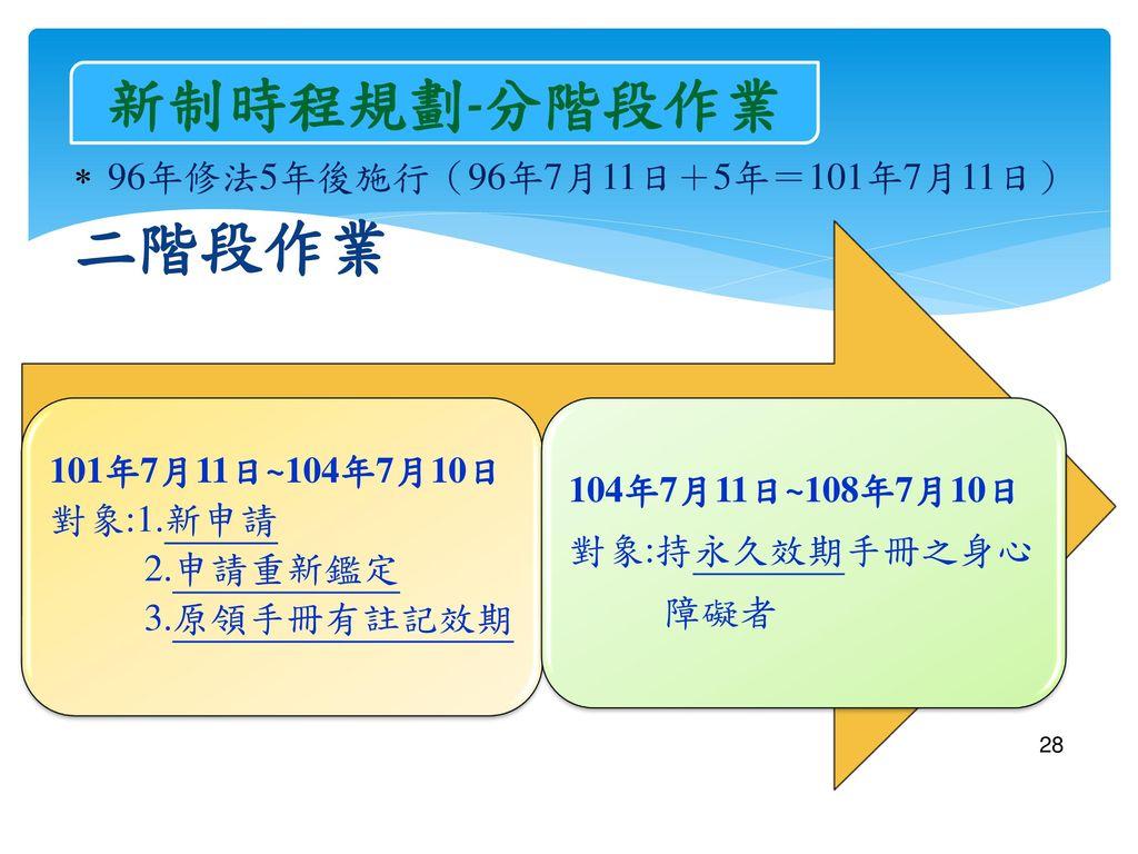 二階段作業 新制時程規劃-分階段作業 96年修法5年後施行(96年7月11日+5年=101年7月11日) 對象:1.新申請
