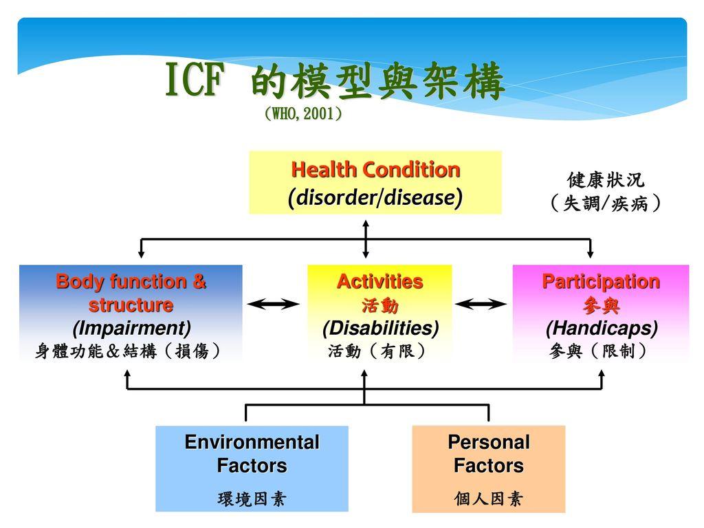 ICF 的模型與架構 (WHO,2001) Health Condition (disorder/disease) 健康狀況 (失調/疾病)