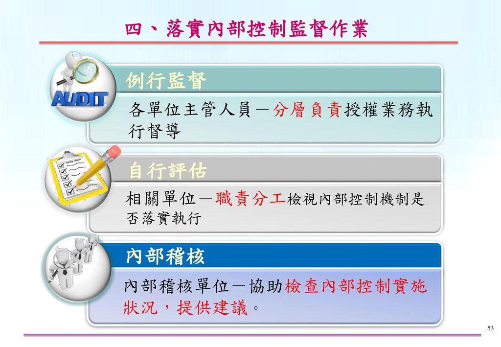 K n w w h o O 四、落實內部控制監督作業 (2/3) 1.與時俱進檢討不合時宜之控制重點及作業流程