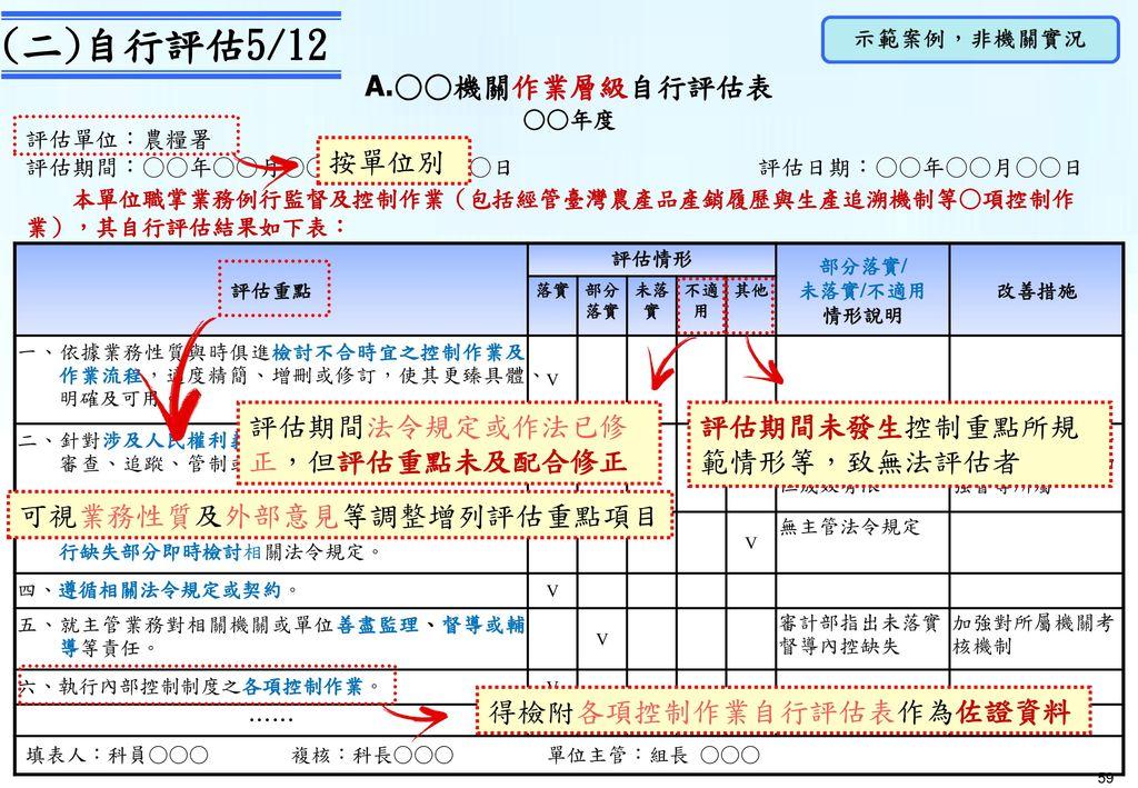 A.1○○機關內部控制制度控制作業自行評估表