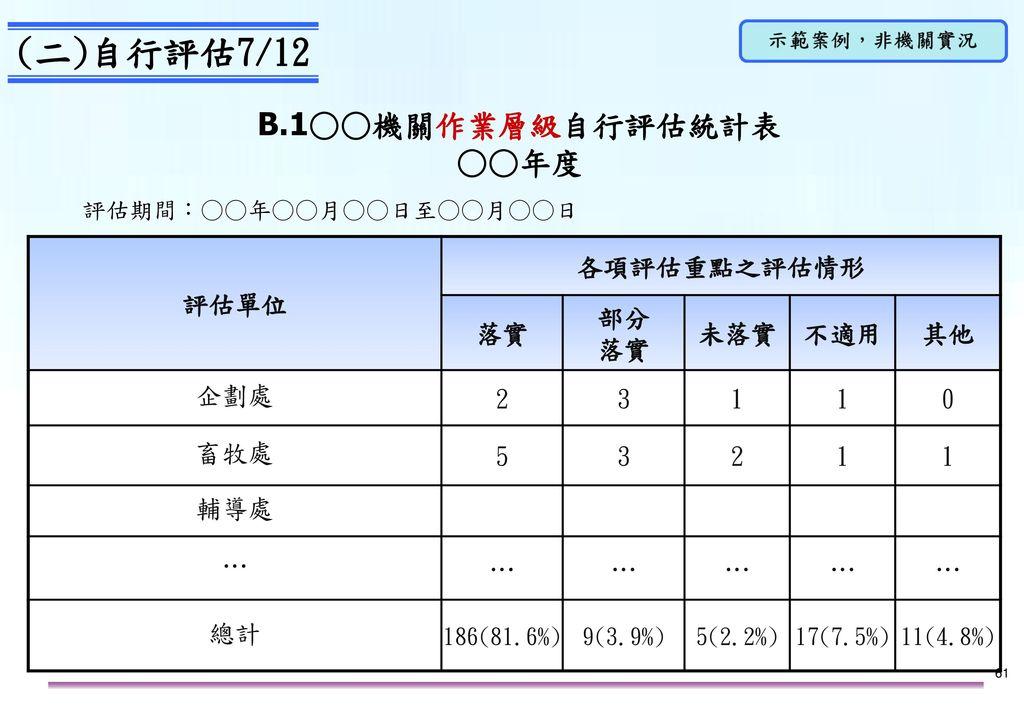 B.2○○機關作業層級自行評估部分落實/未落實項目一覽表