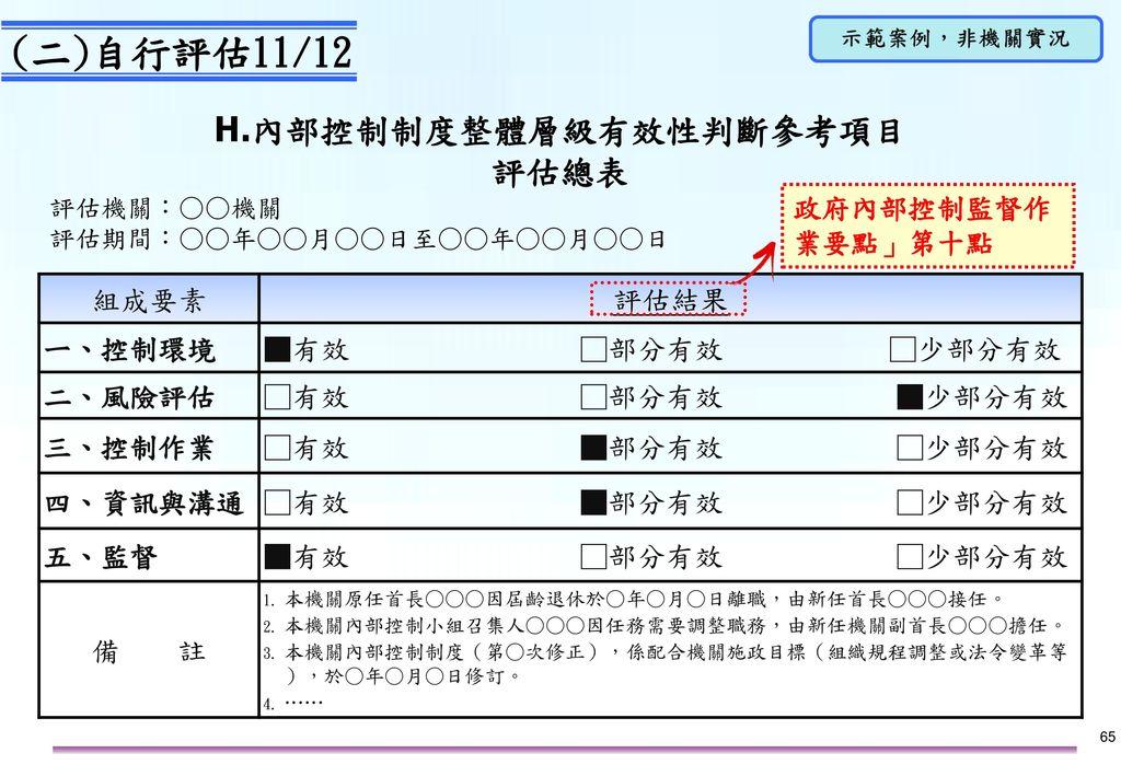 H.1整體層級自評之評估標準(研擬自行評估計畫單位)