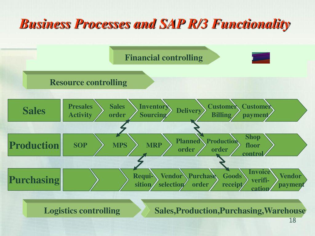 企業資源規劃 Erp Enterprise Resource Planning Ppt Download