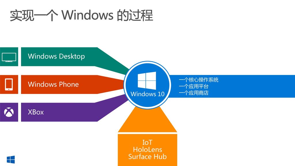 实现一个 Windows 的过程 Windows Desktop Windows Phone XBox IoT HoloLens