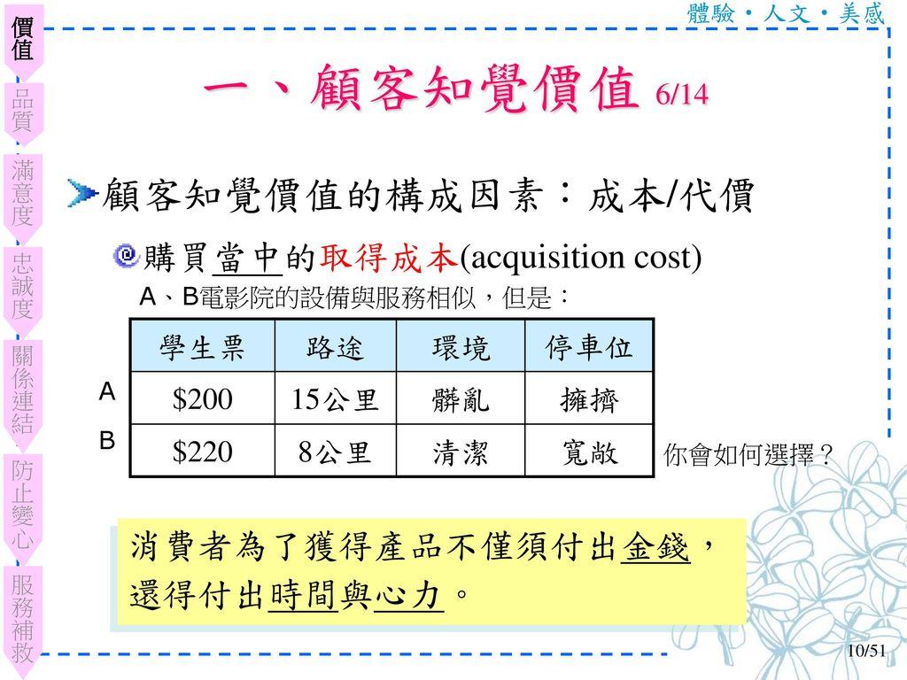 一、顧客知覺價值 6/14 顧客知覺價值的構成因素:成本/代價 購買當中的取得成本(acquisition cost)