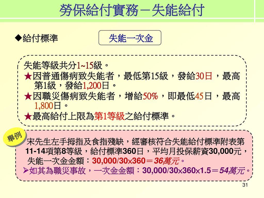 勞保給付實務-失能給付 給付標準 失能一次金 失能等級共分1~15級。