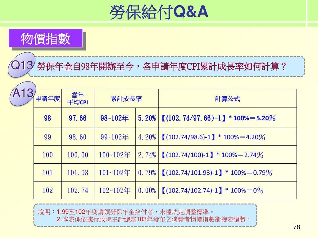 勞保給付Q&A 物價指數 Q13 A13 勞保年金自98年開辦至今,各申請年度CPI累計成長率如何計算? 98 97.66 98~102年