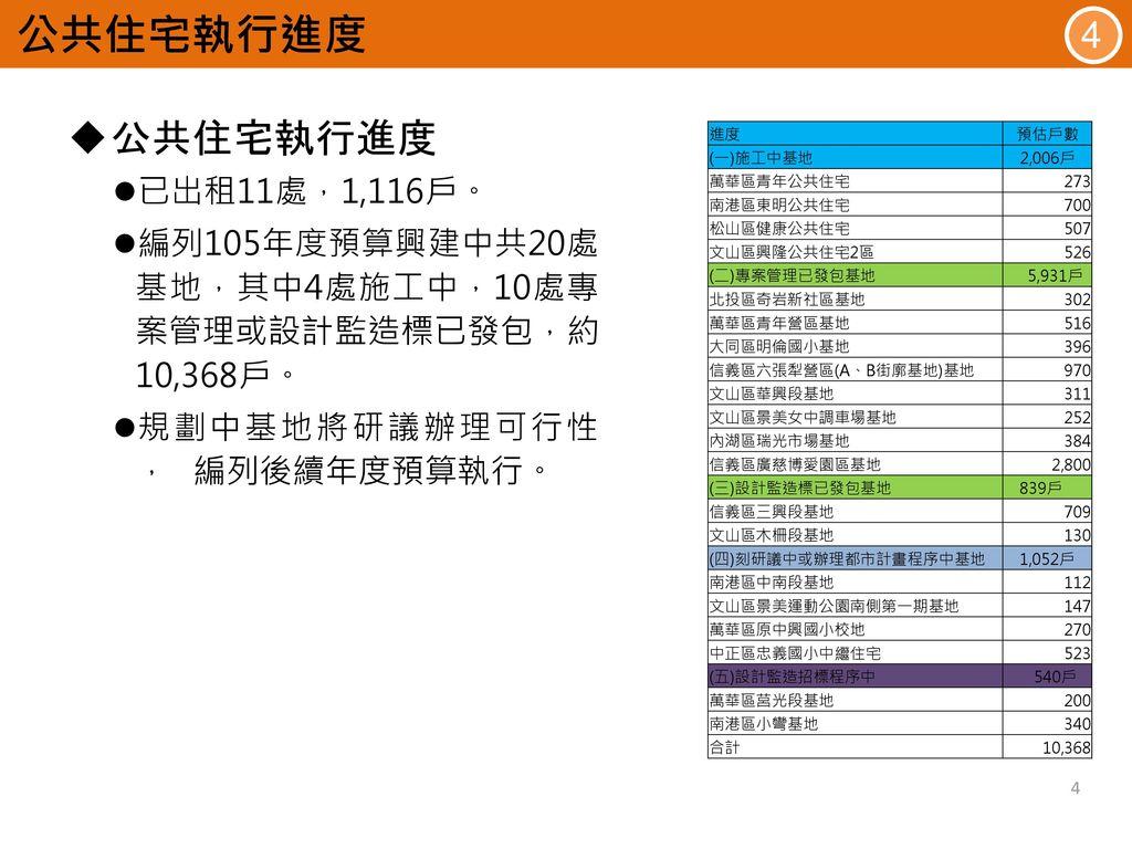 公共住宅執行進度 公共住宅執行進度 4 已出租11處,1,116戶。