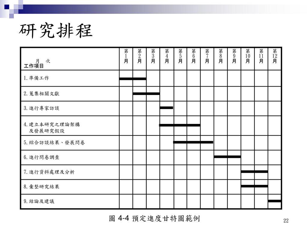 研究排程 圖 4-4 預定進度甘特圖範例 月 次 工作項目 第 1 月 2 3 4 5 6 7 8 9 10 11 12 1.準備工作