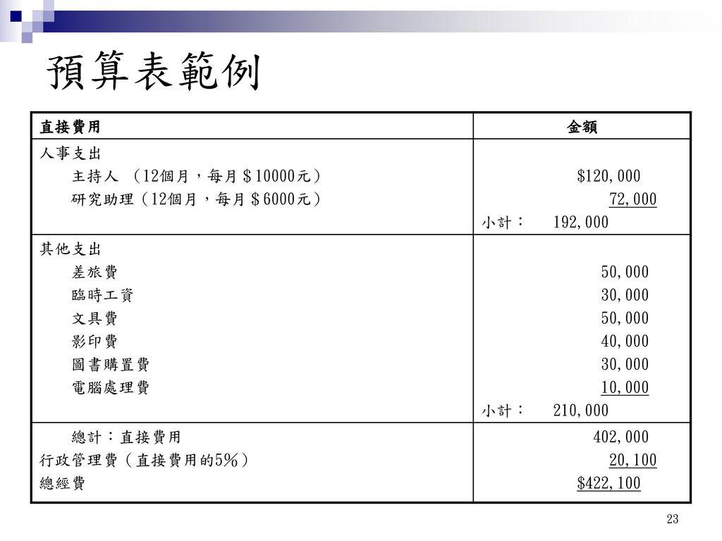 預算表範例 直接費用 金額 人事支出 主持人 (12個月,每月$10000元) 研究助理(12個月,每月$6000元) $120,000