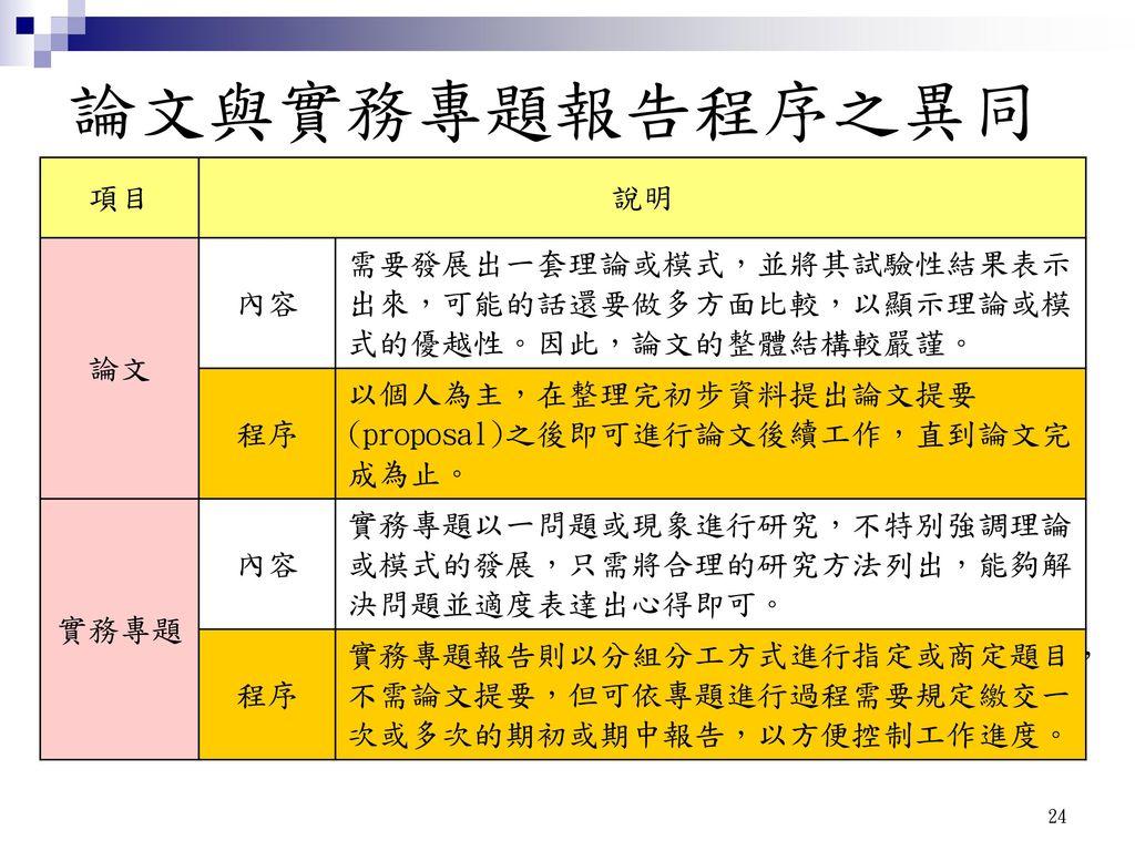 論文與實務專題報告程序之異同 項目 說明 論文 內容