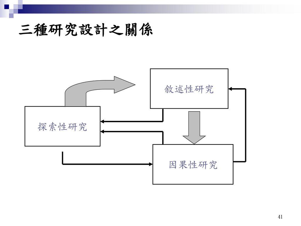 三種研究設計之關係 探索性研究 敘述性研究 因果性研究