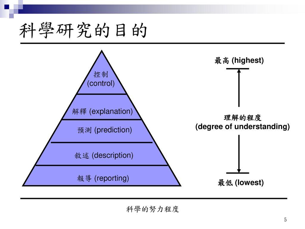 (degree of understanding)