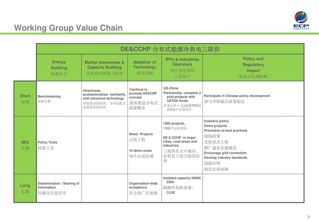 Working Group Value Chain