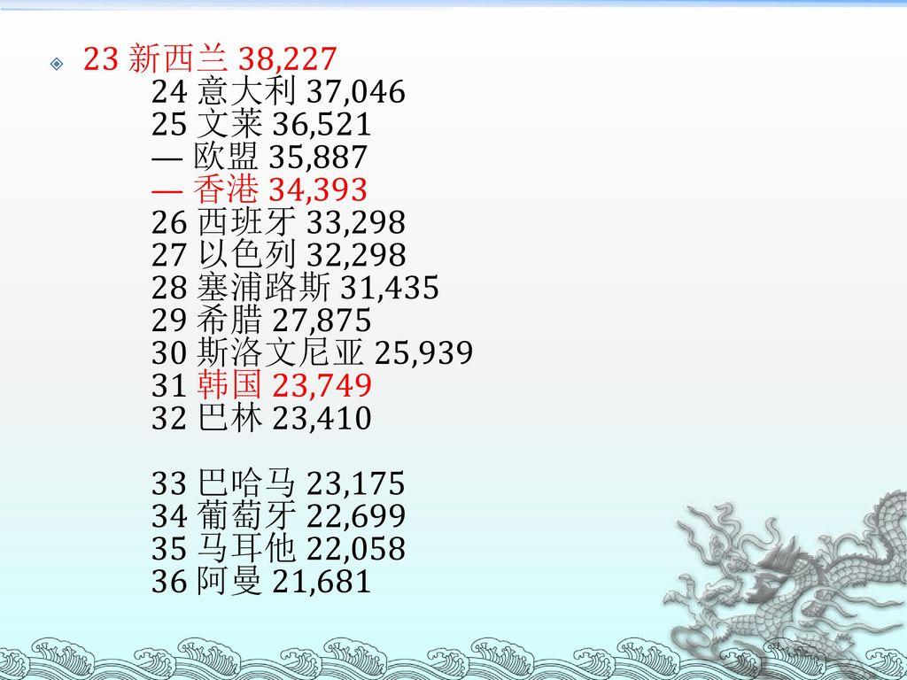 23 新西兰 38,227 24 意大利 37,046 25 文莱 36,521 — 欧盟 35,887 — 香港 34,393 26 西班牙 33,298 27 以色列 32,298 28 塞浦路斯 31,435 29 希腊 27,875 30 斯洛文尼亚 25,939 31 韩国 23,749 32 巴林 23,410 33 巴哈马 23,175 34 葡萄牙 22,699 35 马耳他 22,058 36 阿曼 21,681