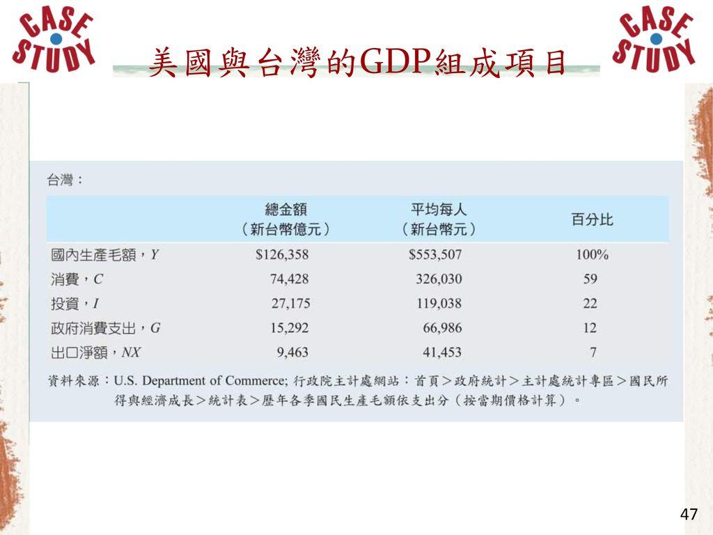 美國與台灣的GDP組成項目