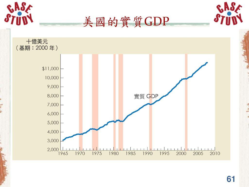 美國的實質GDP