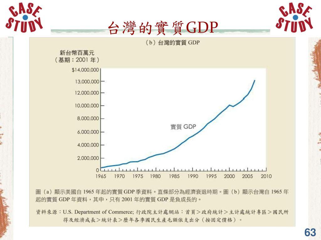 台灣的實質GDP